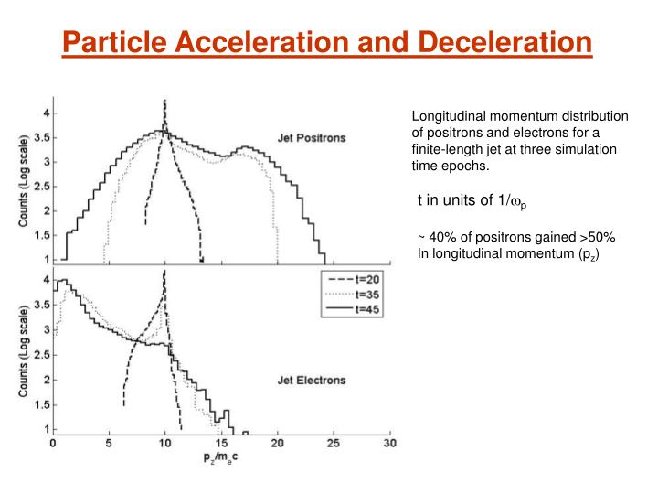 Particle Acceleration and Deceleration