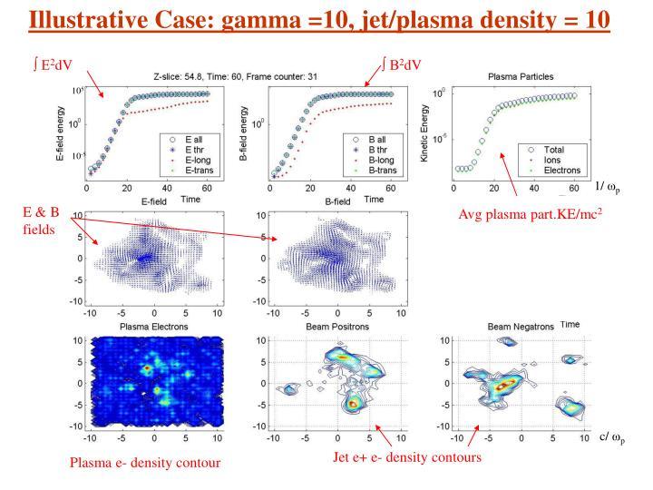 Illustrative Case: gamma =10, jet/plasma density = 10