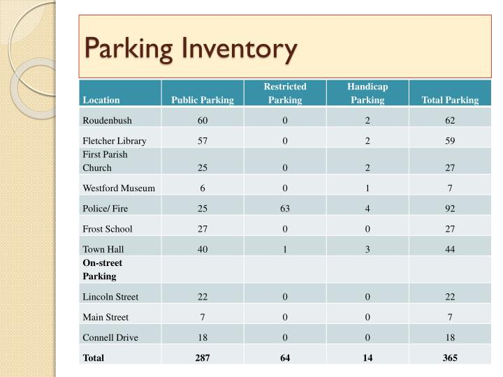 Parking Inventory