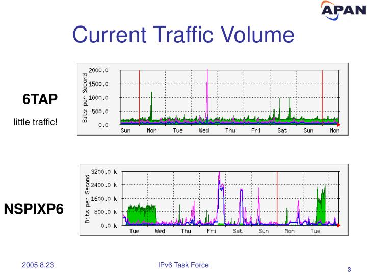Current Traffic Volume