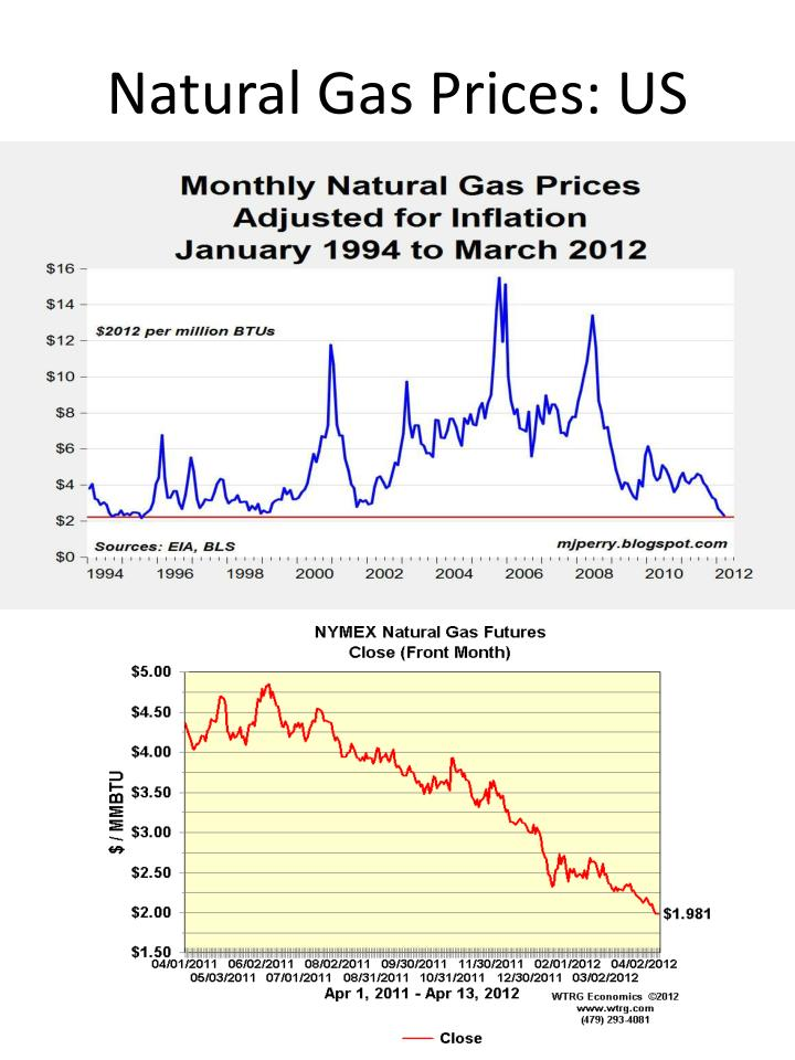 Natural Gas Prices: US