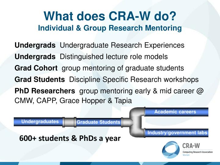 What does cra w do i ndividual group research mentoring
