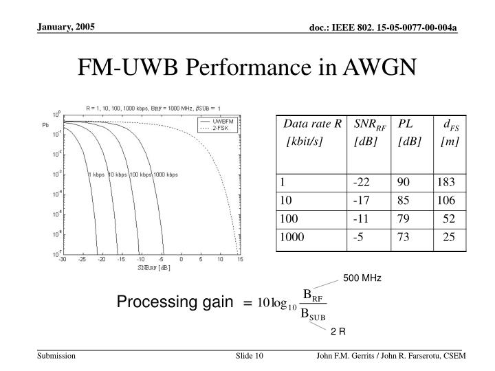 FM-UWB Performance in AWGN