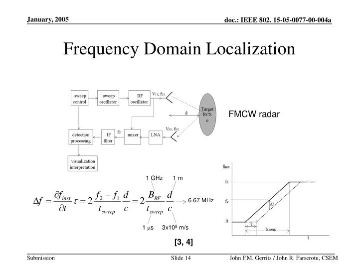 Frequency Domain Localization