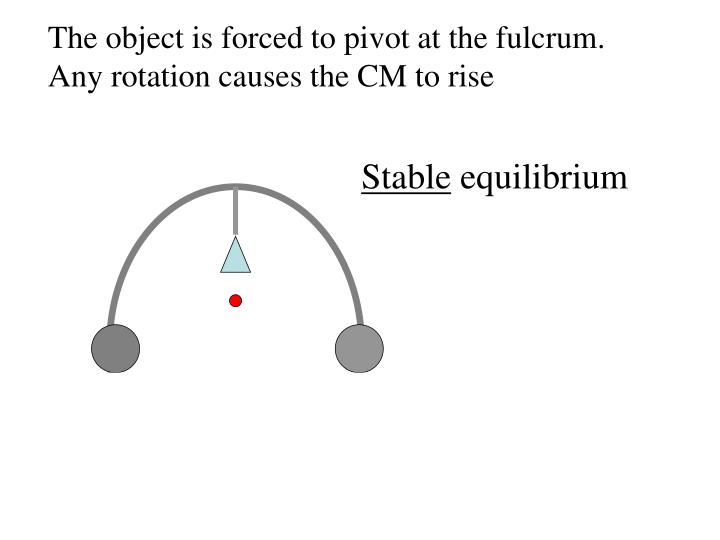 The object is forced to pivot at the fulcrum.