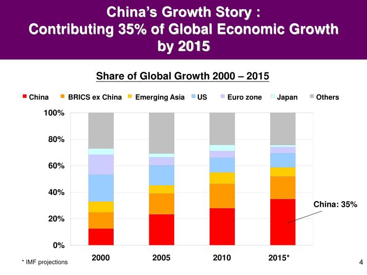 China's Growth Story :