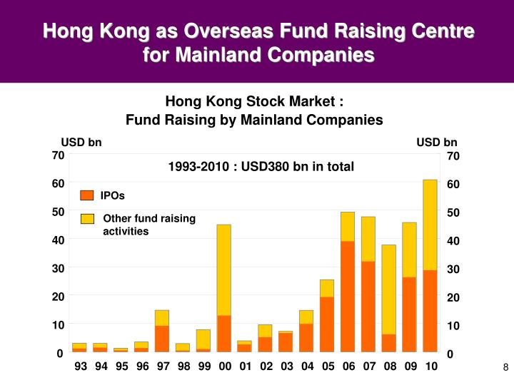 Hong Kong as Overseas Fund Raising Centre for Mainland Companies