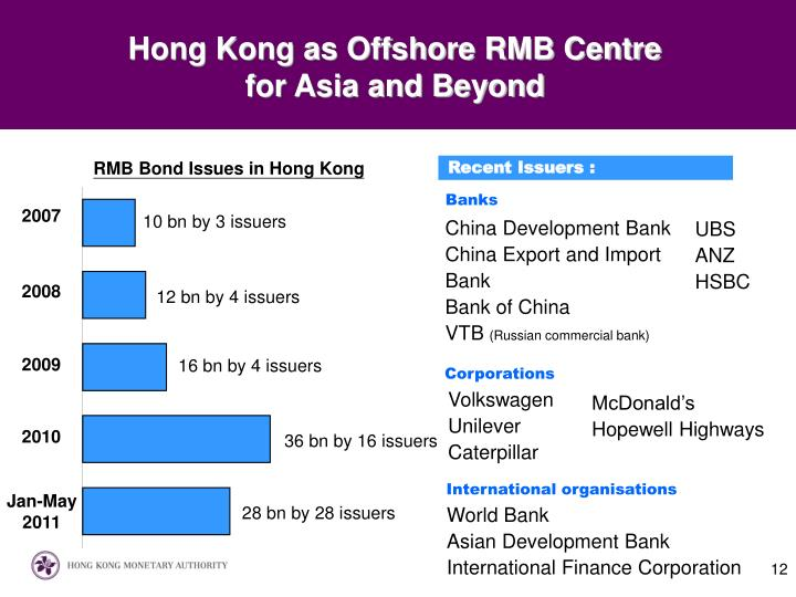 Hong Kong as Offshore RMB Centre