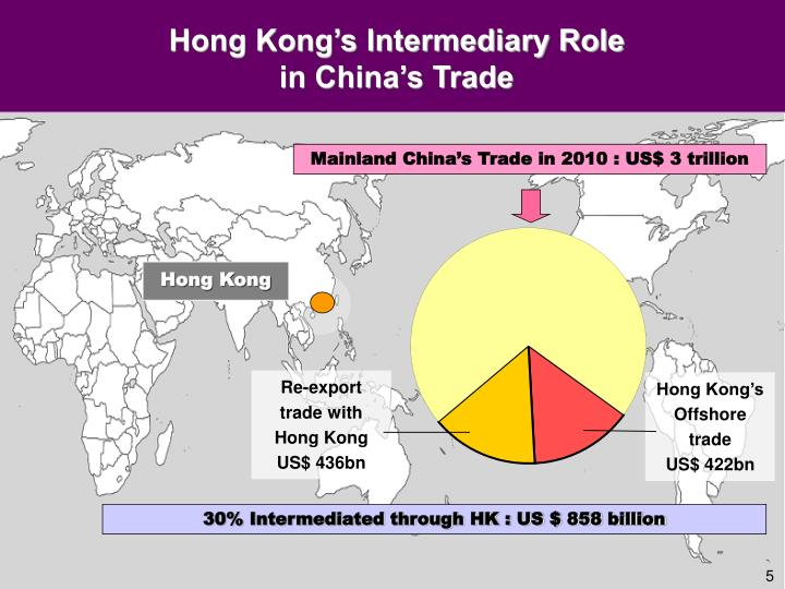 Hong Kong's Intermediary Role