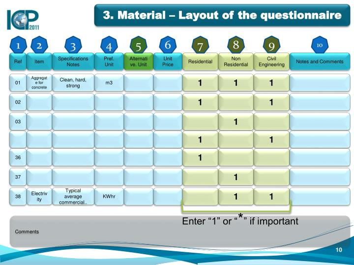 3. Material – Layout of the questionnaire