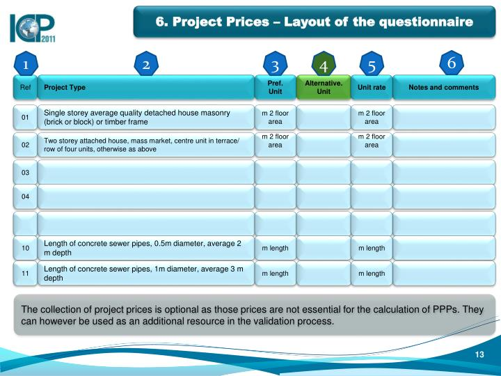 6. Project Prices – Layout of the questionnaire