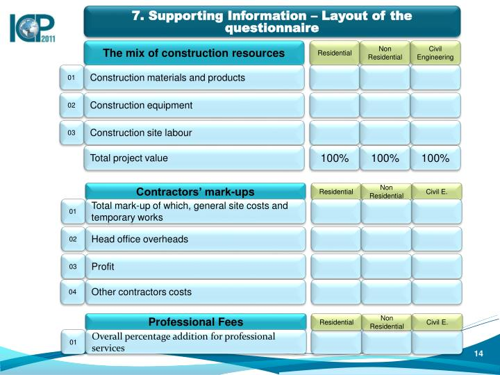 7. Supporting Information – Layout of the questionnaire