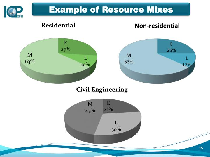Example of Resource Mixes