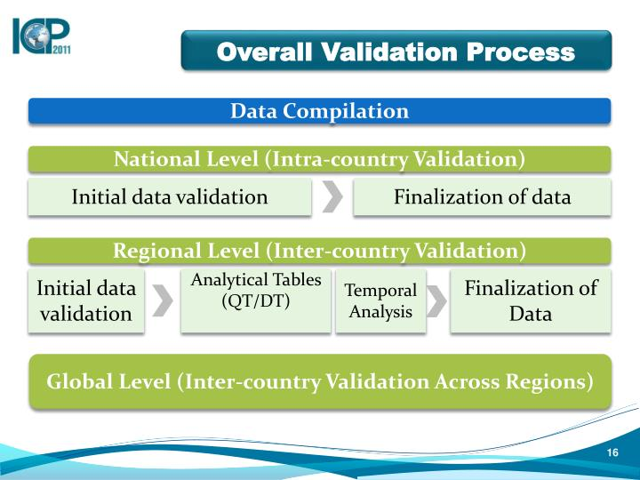 Overall Validation Process