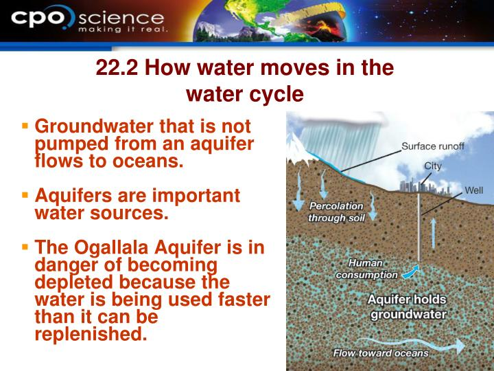 Groundwater that is not pumped from an aquifer flows to oceans.