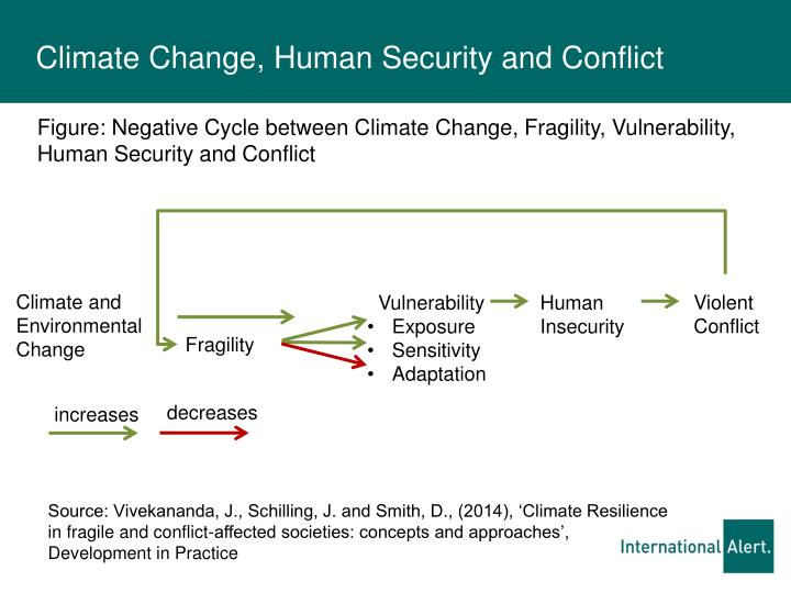 climate change and human security Environmental changes can threaten global, national, and human security  environmental issues include land degradation, climate change, water quality  and.