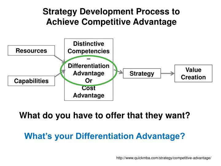 Strategy Development Process to