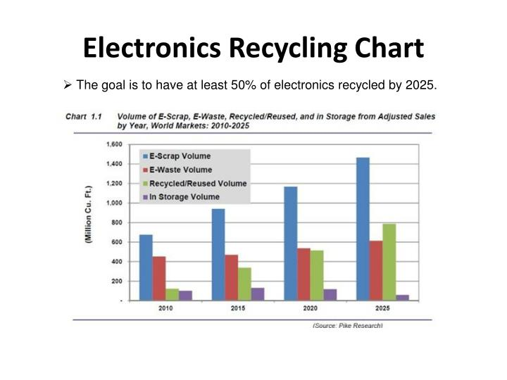 Electronics Recycling Chart