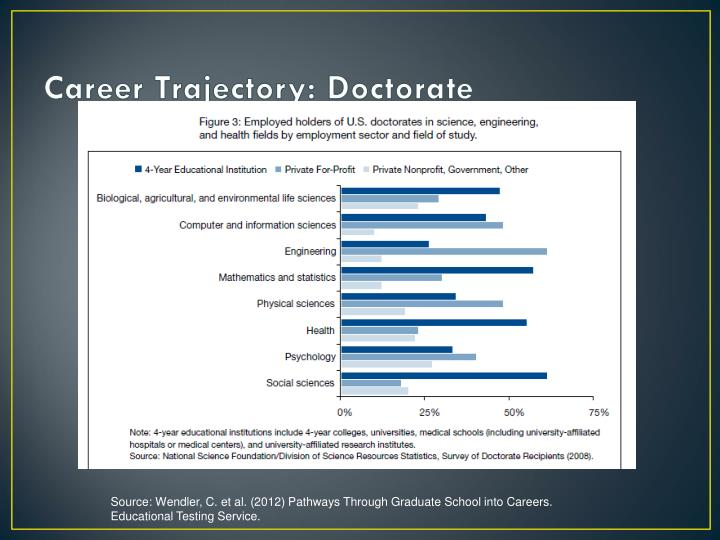Career Trajectory: Doctorate