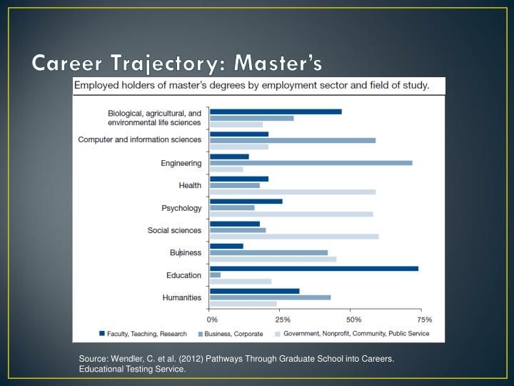 Career Trajectory: Master's