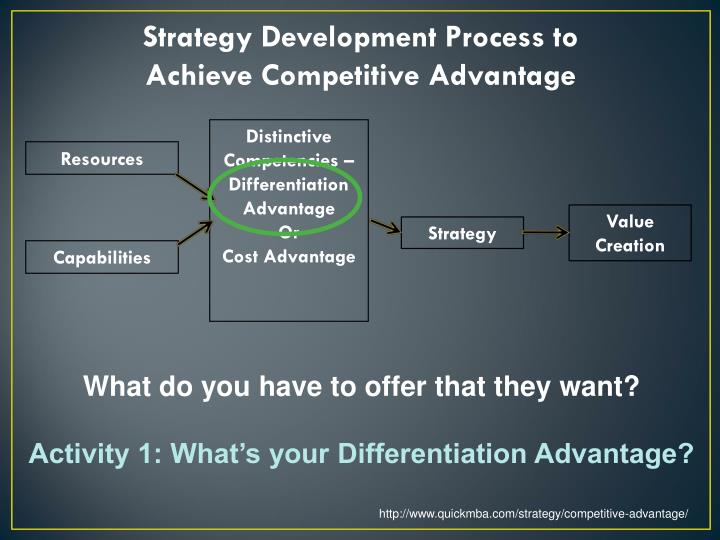 Strategy Development Process to