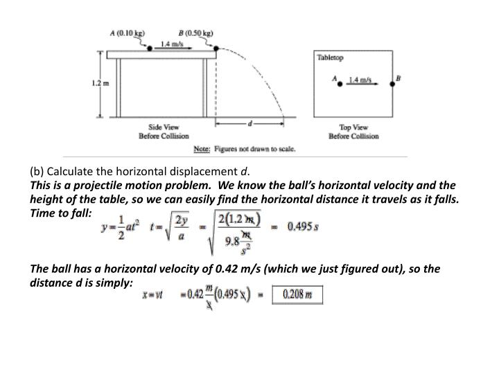 (b) Calculate the horizontal displacement