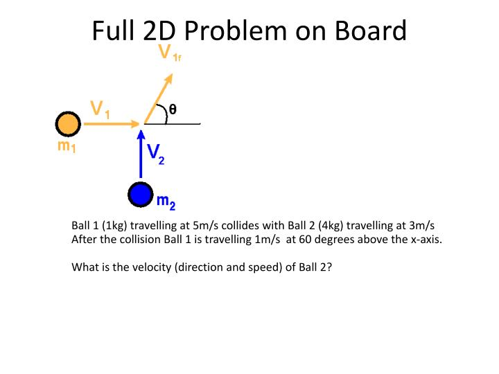 Full 2D Problem on Board