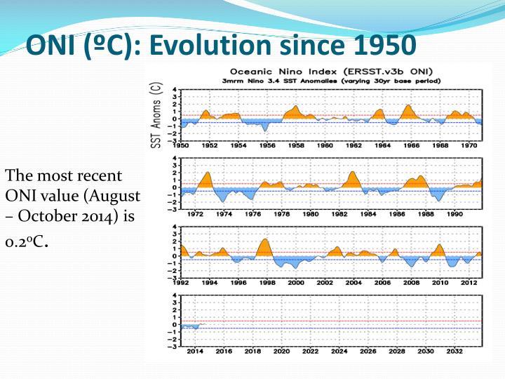 ONI (ºC): Evolution since 1950
