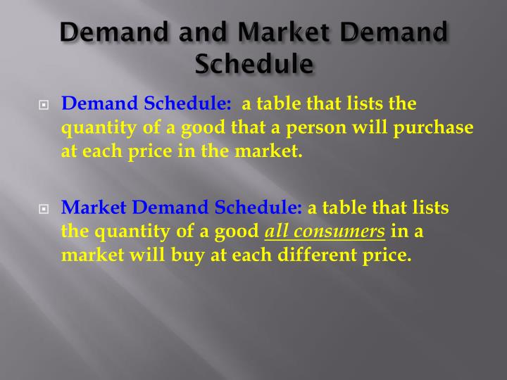Demand and Market Demand Schedule