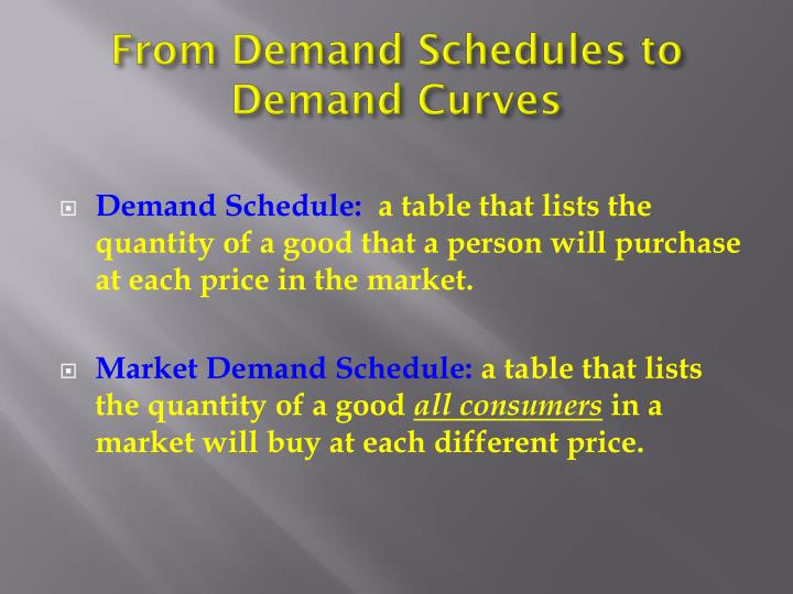 From Demand Schedules to Demand Curves