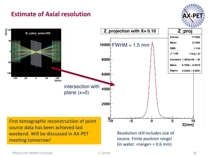 Estimate of Axial resolution