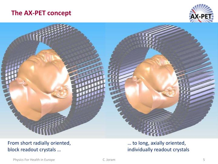The AX-PET concept