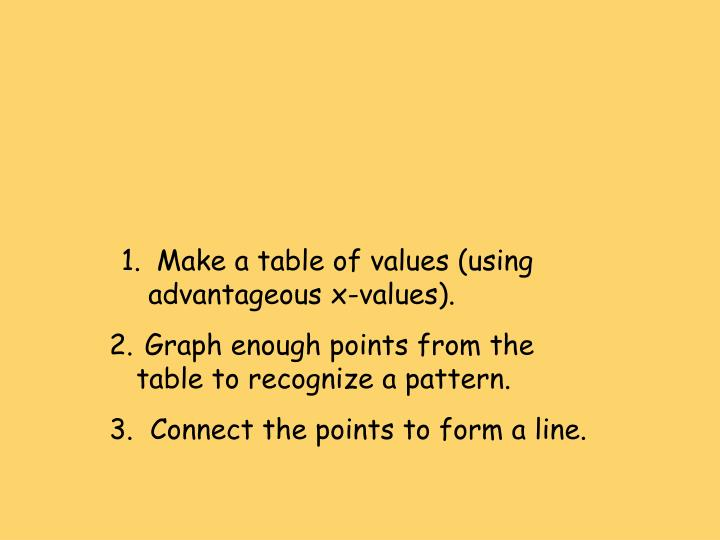 Make a table of values (using advantageous x-values).