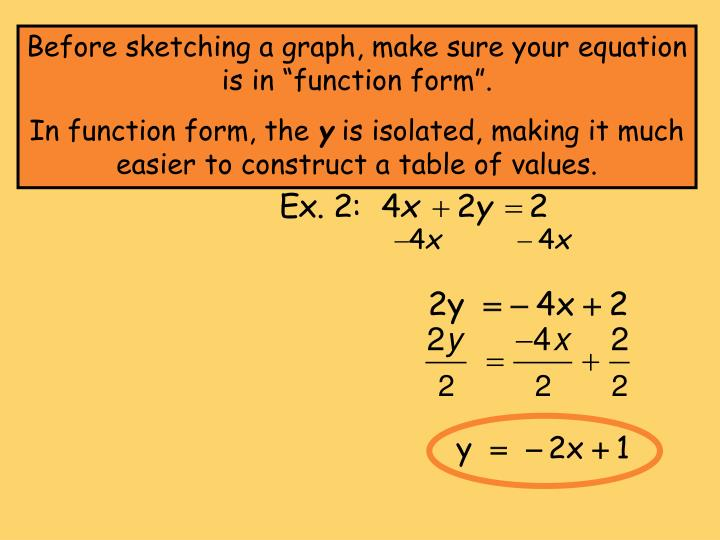 "Before sketching a graph, make sure your equation is in ""function form""."