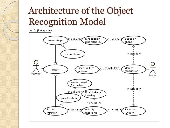 Architecture of the Object Recognition Model