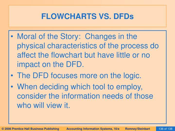 FLOWCHARTS VS. DFDs