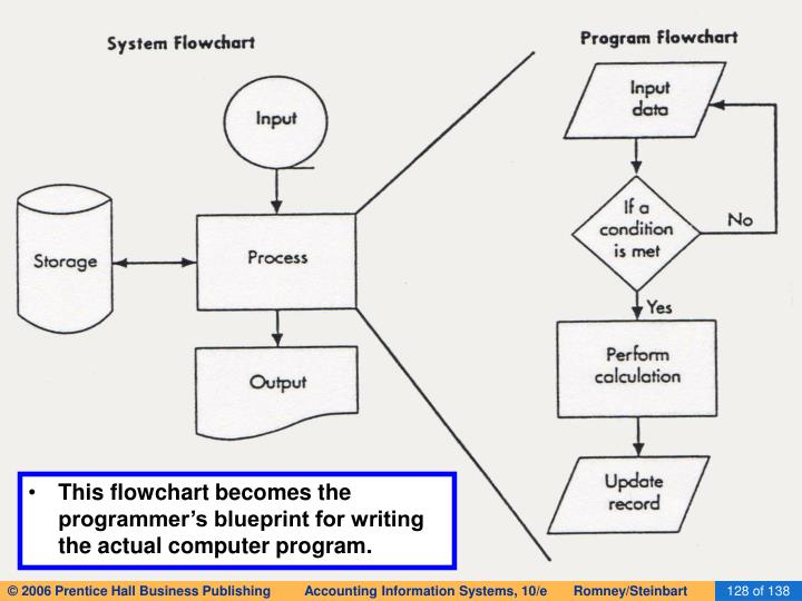This flowchart becomes the programmer's blueprint for writing the actual computer program.