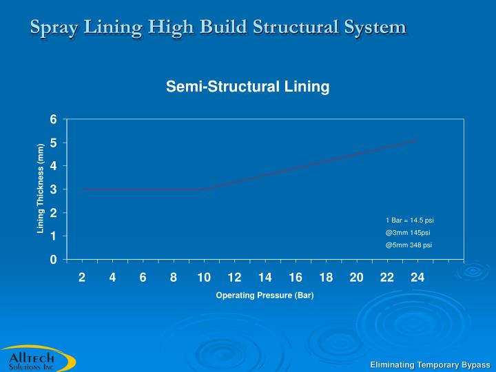 Spray Lining High Build Structural System