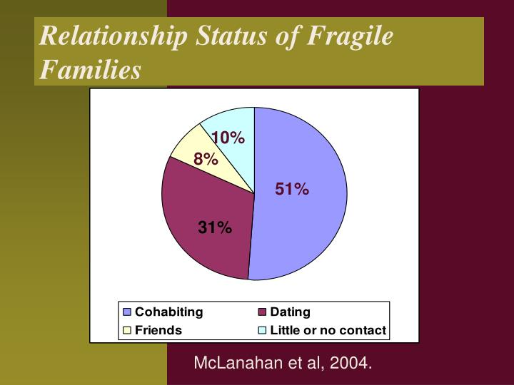 Relationship Status of Fragile Families