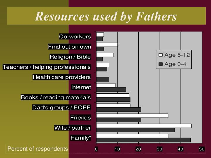 Resources used by Fathers