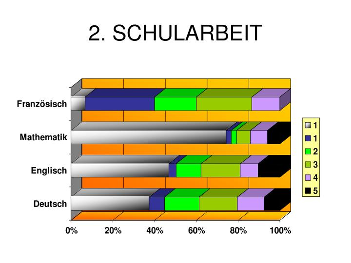 2. SCHULARBEIT