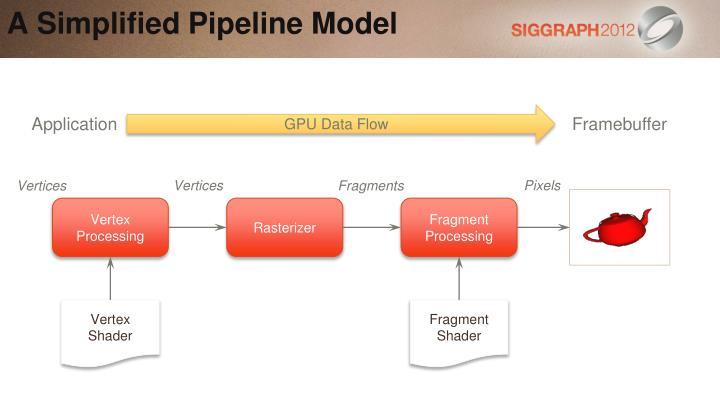 A Simplified Pipeline Model