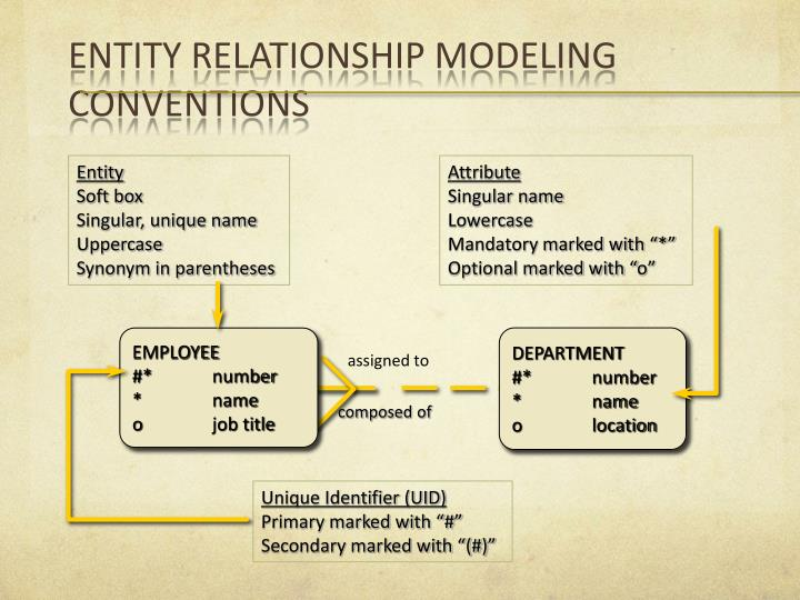 ENTITY RELATIONSHIP MODELING CONVENTIONS