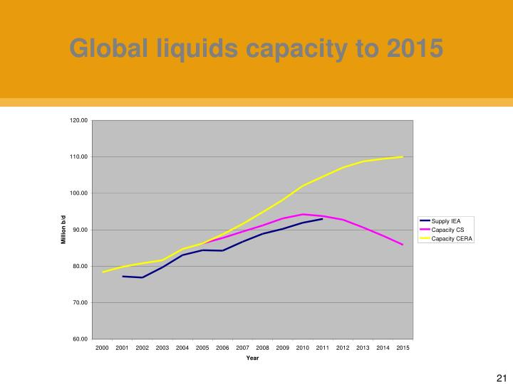 Global liquids capacity to 2015