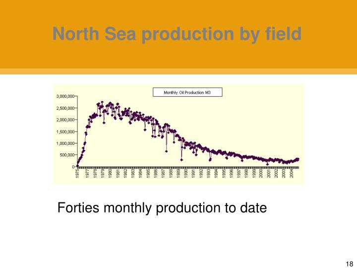 North Sea production by field