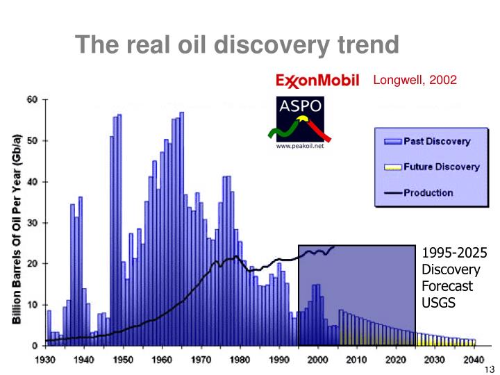 The real oil discovery trend