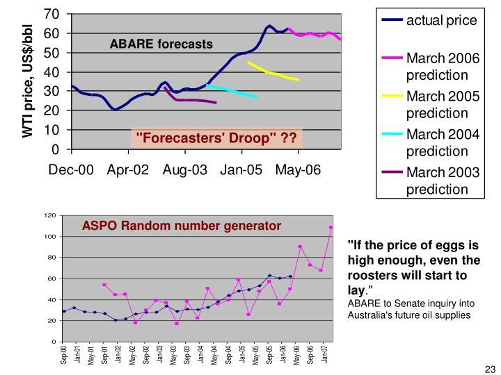 ABARE forecasts