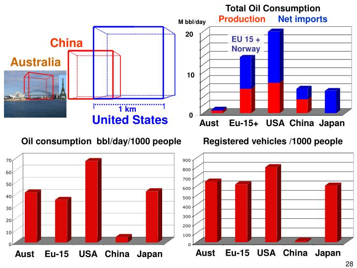 Total Oil Consumption