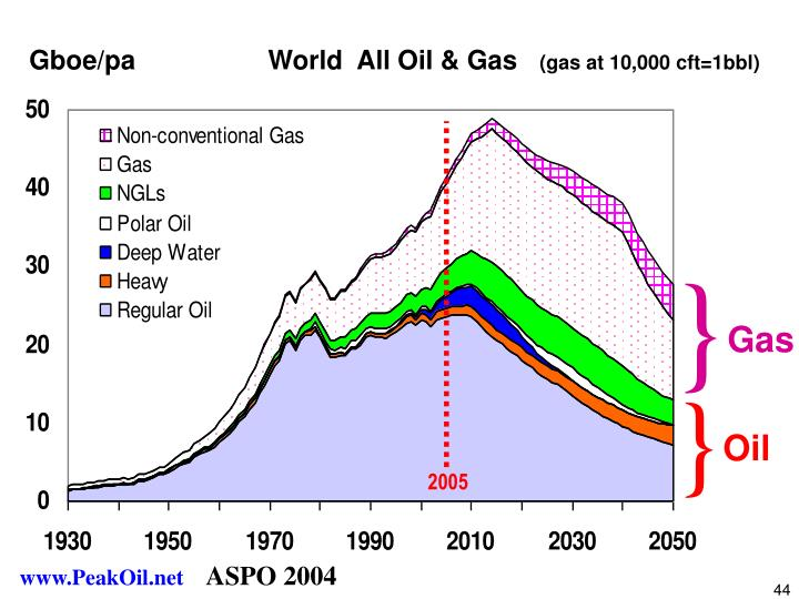 Gboe/pa                  World  All Oil & Gas