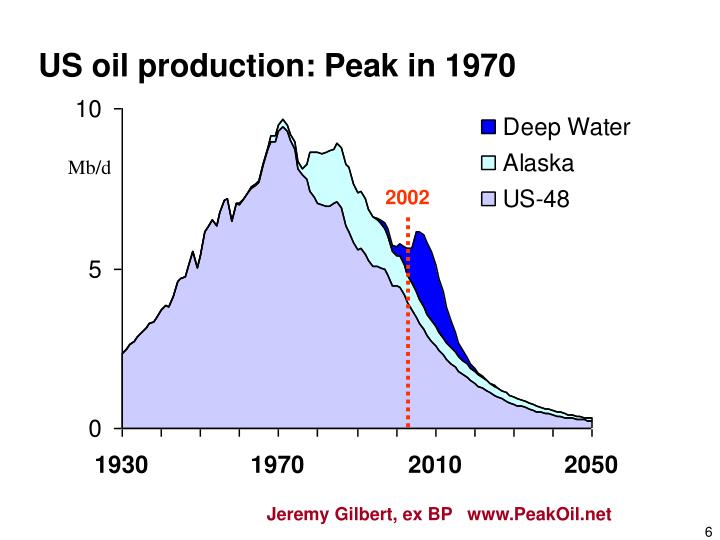 US oil production: Peak in 1970